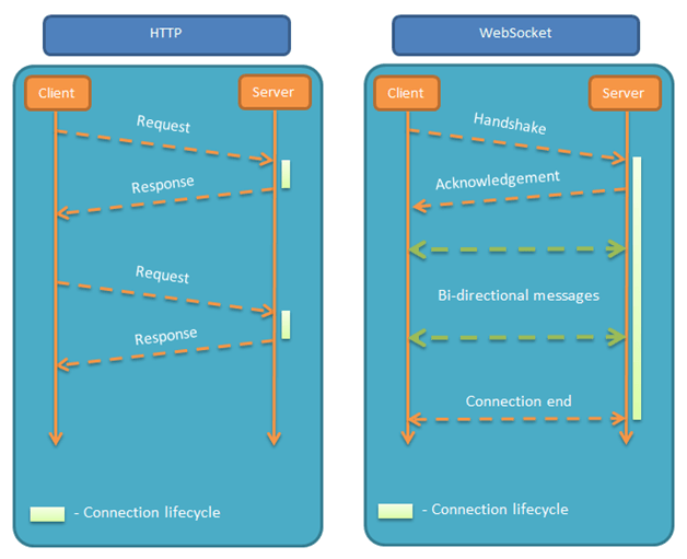 HTML5 WebSocket笔记