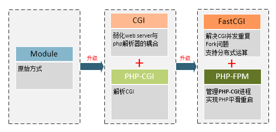 CGI、FastCGI和PHP-FPM关系图解