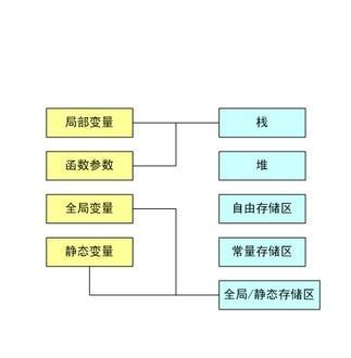 php静态变量的笔记(一)